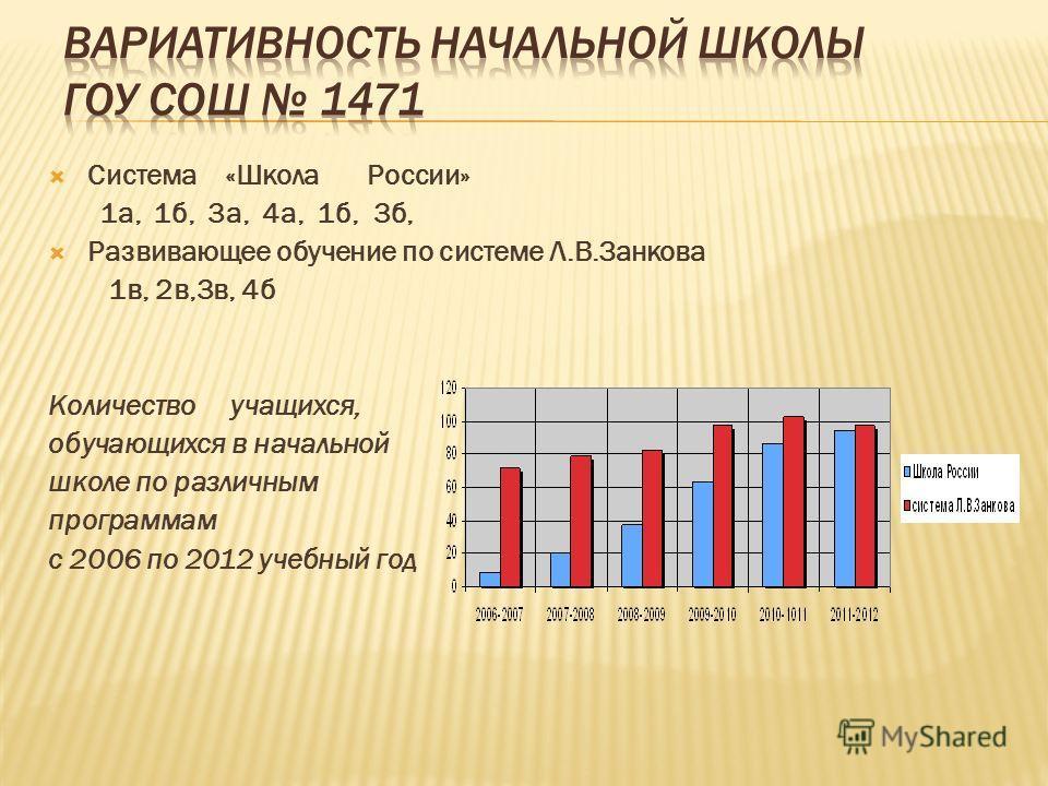 Система «Школа России» 1а, 1б, 3а, 4а, 1б, 3б, Развивающее обучение по системе Л.В.Занкова 1в, 2в,3в, 4б Количество учащихся, обучающихся в начальной школе по различным программам с 2006 по 2012 учебный год