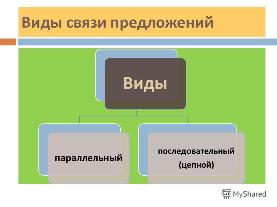 Виды связи предложений Виды параллельный последовательный ( цепной )