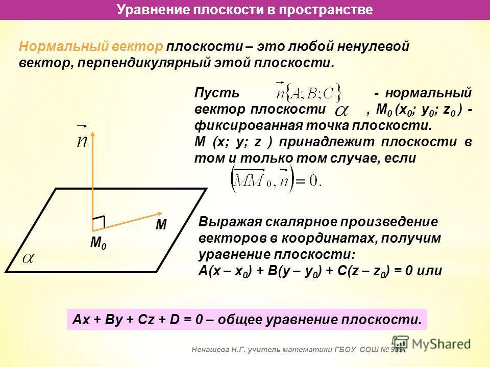 Уравнение плоскости в пространстве Нормальный вектор плоскости – это любой ненулевой вектор, перпендикулярный этой плоскости. М0М0 М Выражая скалярное произведение векторов в координатах, получим уравнение плоскости: А(х – х 0 ) + В(у – у 0 ) + С(z –