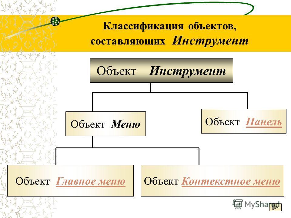 Классификация объектов, составляющих Инструмент Объект Инструмент Объект Меню Объект ПанельПанель Объект Главное менюГлавное менюОбъект Контекстное менюКонтекстное меню