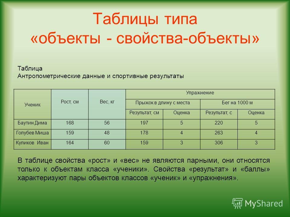 Таблицы типа «объекты - свойства-объекты» Ученик Рост, см Вес, кг Упражнение Прыжок в длину с местаБег на 1000 м Результат, смОценкаРезультат, сОценка Баутин Дима1685619752205 Голубев Миша1594817842634 Куликов Иван1646015933063 Таблица Антропометриче