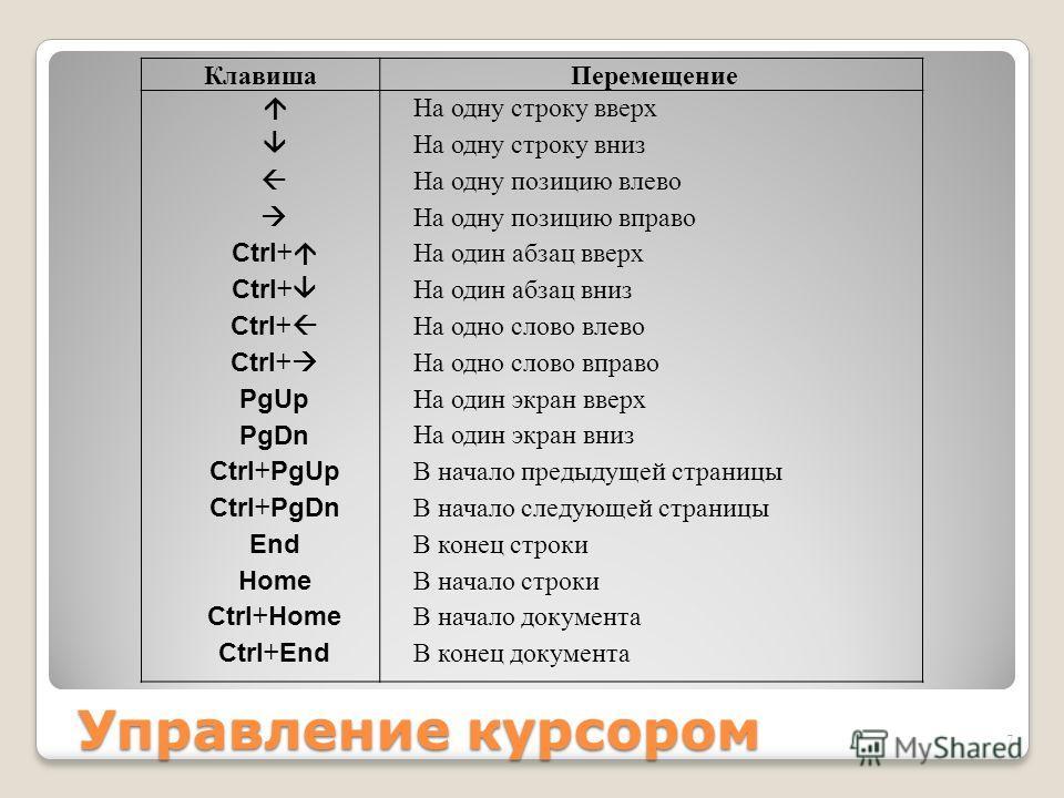 Управление курсором Клавиша Перемещение Ctrl + PgUp PgDn Ctrl + PgUp Ctrl + PgDn End Home Ctrl + Home Ctrl + End На одну строку вверх На одну строку вниз На одну позицию влево На одну позицию вправо На один абзац вверх На один абзац вниз На одно слов