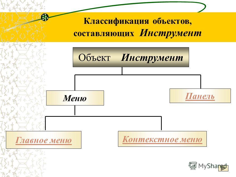 Классификация объектов, составляющих Инструмент Объект Инструмент Меню Панель Главное меню Контекстное меню