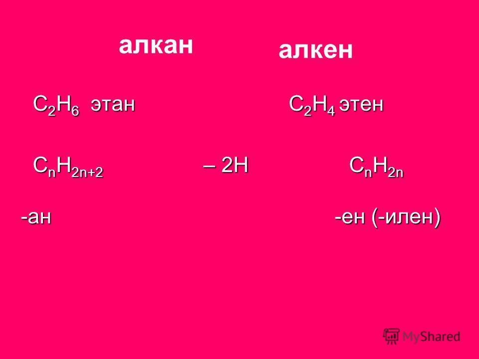 С 2 Н 6 этан С 2 Н 4 этен С 2 Н 6 этан С 2 Н 4 этен С n Н 2n+2 – 2H C n H 2n С n Н 2n+2 – 2H C n H 2n -ан -ен (-илен) алкан алкен
