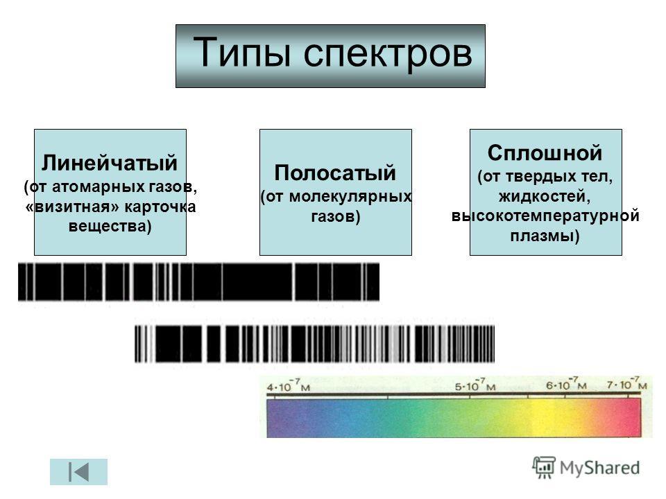 Типы спектров Линейчатый (от атомарных газов, «визитная» карточка вещества) Полосатый (от молекулярных газов) Сплошной (от твердых тел, жидкостей, высокотемпературной плазмы)