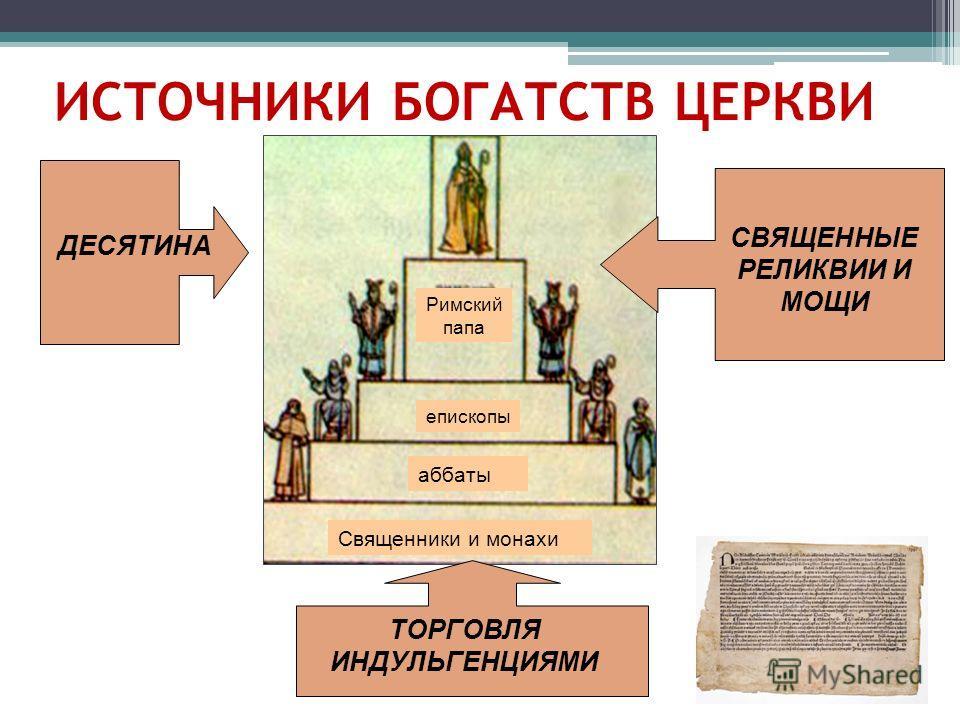 ИСТОЧНИКИ БОГАТСТВ ЦЕРКВИ Римский папа епископы аббаты Священники и монахи ДЕСЯТИНА СВЯЩЕННЫЕ РЕЛИКВИИ И МОЩИ ТОРГОВЛЯ ИНДУЛЬГЕНЦИЯМИ