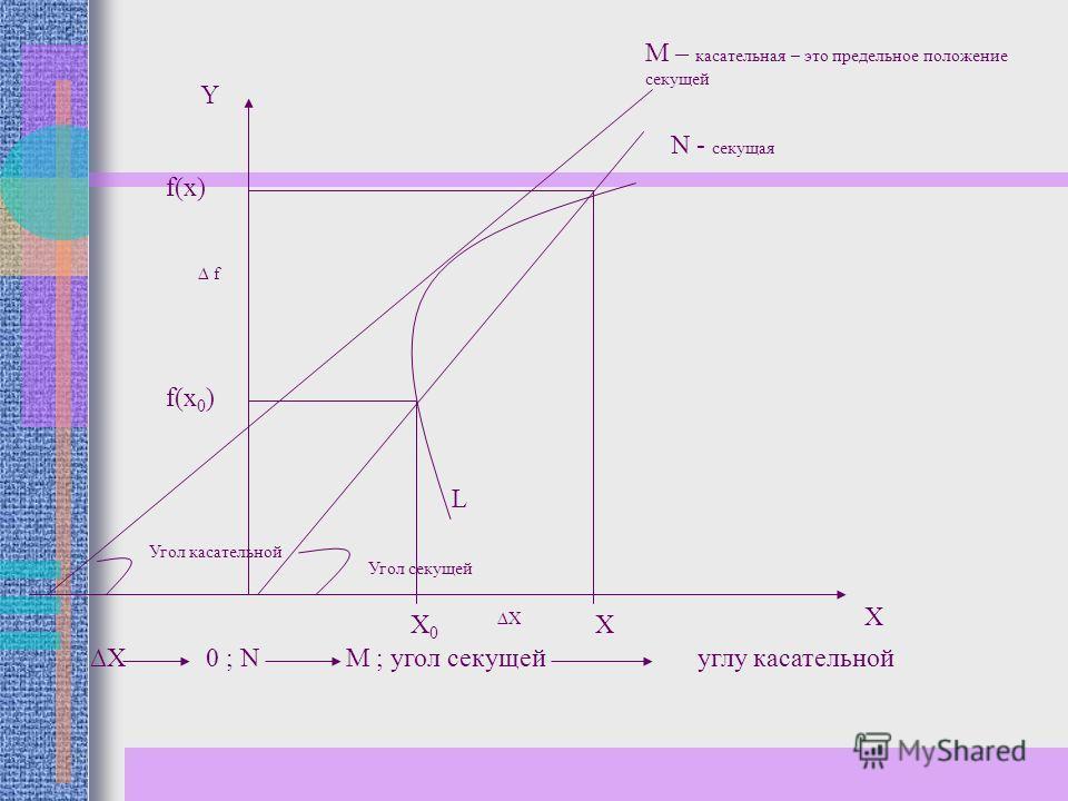 L X Y M – касательная – это предельное положение секущей Угол касательной N - секущая X 0 ; N M ; угол секущей углу касательной Угол секущей X 0 X X f(x) f(x 0 ) f