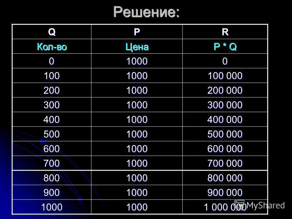 Решение:QРR Кол-воЦена Р * Q 010000 1001000 100 000 2001000 200 000 3001000 300 000 4001000 400 000 5001000 500 000 6001000 600 000 7001000 700 000 8001000 800 000 9001000 900 000 10001000 1 000 000