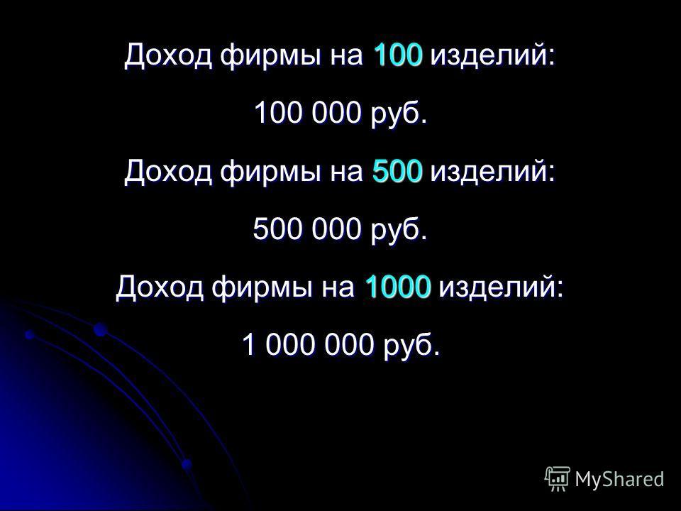 Доход фирмы на 100 изделий: 100 000 руб. Доход фирмы на 500 изделий: 500 000 руб. Доход фирмы на 1000 изделий: 1 000 000 руб.