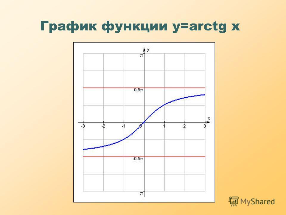 График функции y=arctg x