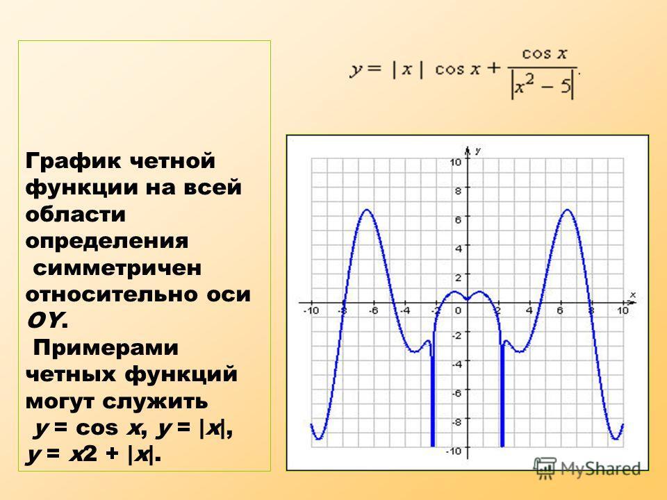 График четной функции на всей области определения симметричен относительно оси OY. Примерами четных функций могут служить y = cos x, y = |x|, y = x2 + |x|.