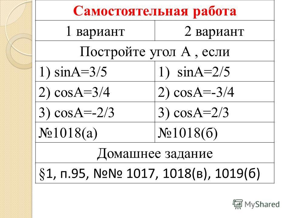 Самостоятельная работа 1 вариант2 вариант Постройте угол А, если 1) sinА=3/51) sinА=2/5 2) соsА=3/42) соsА=-3/4 3) соsА=-2/33) соsА=2/3 1018(а)1018(б) Домашнее задание §1, п.95, 1017, 1018(в), 1019(б)