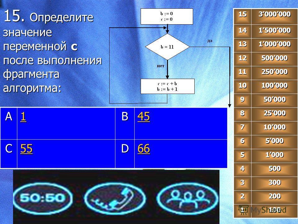 15. Определите значение переменной с после выполнения фрагмента алгоритма: 153000000 141500000 131000000 12500000 11250000 10100000 950000 825000 710000 65000 51000 4500 3300 2200 1100 A 1111B 45 C 55 D 66