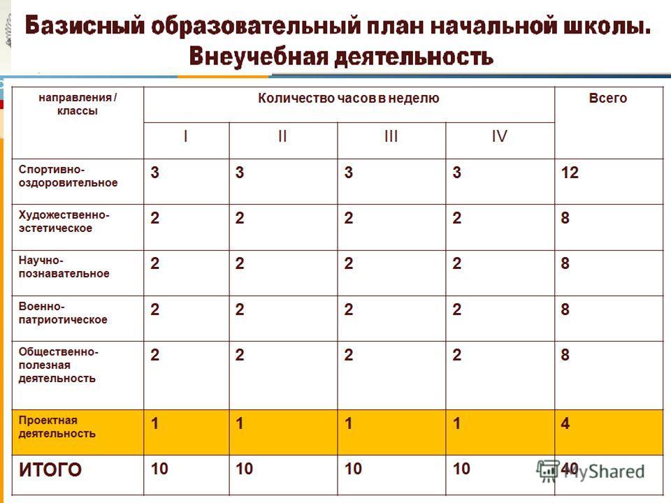 3 http://mon.gov.ru/dok/npa/mon/6164/