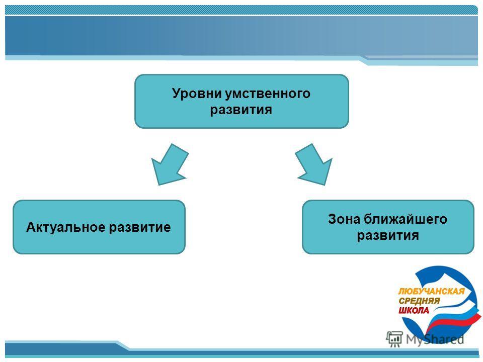 Уровни умственного развития Актуальное развитие Зона ближайшего развития