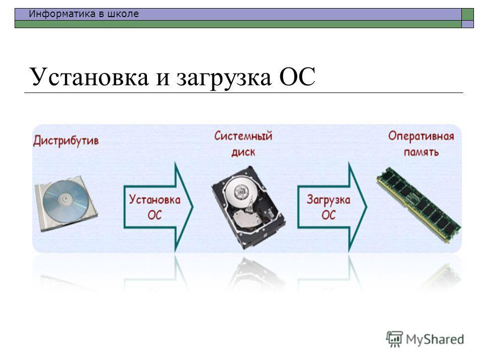 Информатика в школе Установка и загрузка ОС