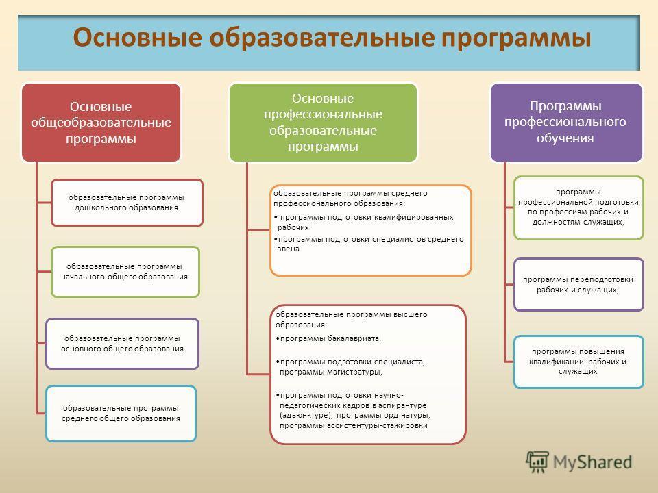 Основные образовательные программы Основные общеобразовательные программы образовательные программы дошкольного образования образовательные программы начального общего образования образовательные программы основного общего образования образовательные