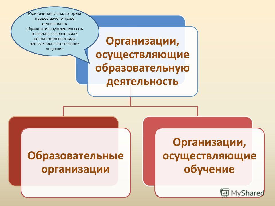 Организации, осуществляющие образовательную деятельность Образовательные организации Организации, осуществляющие обучение Юридические лица, которым предоставлено право осуществлять образовательную деятельность в качестве основного или дополнительного