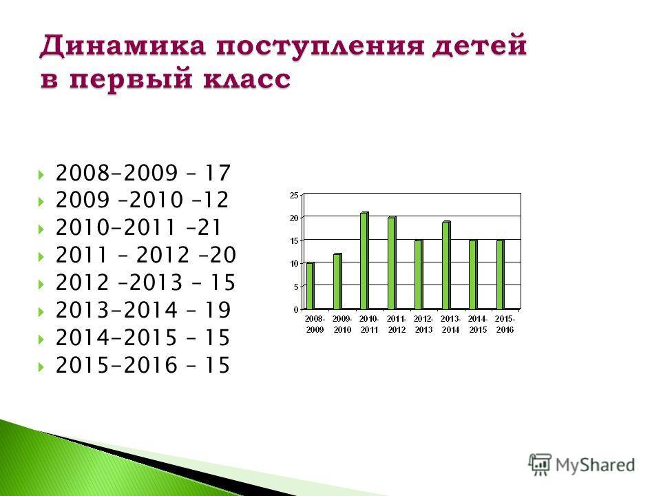 2008-2009 – 17 2009 –2010 –12 2010-2011 –21 2011 – 2012 –20 2012 –2013 – 15 2013-2014 – 19 2014-2015 – 15 2015-2016 – 15