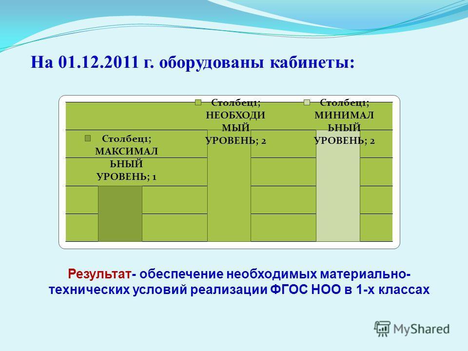 На 01.12.2011 г. оборудованы кабинеты: Результат- обеспечение необходимых материально- технических условий реализации ФГОС НОО в 1-х классах