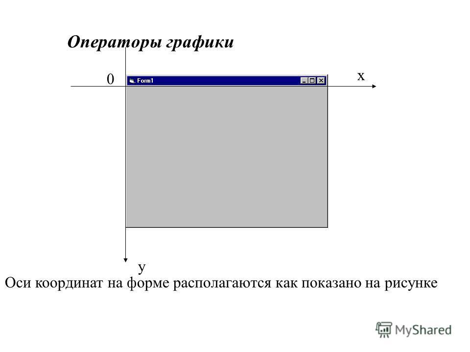 y x 0 Оси координат на форме располагаются как показано на рисунке Операторы графики