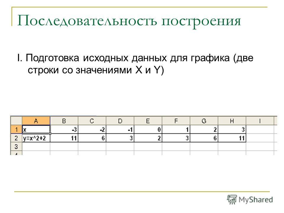 Последовательность построения I. Подготовка исходных данных для графика (две строки со значениями X и Y)