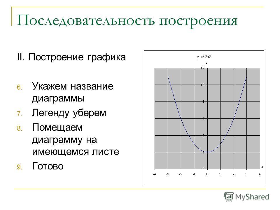 Последовательность построения II. Построение графика 6. Укажем название диаграммы 7. Легенду уберем 8. Помещаем диаграмму на имеющемся листе 9. Готово