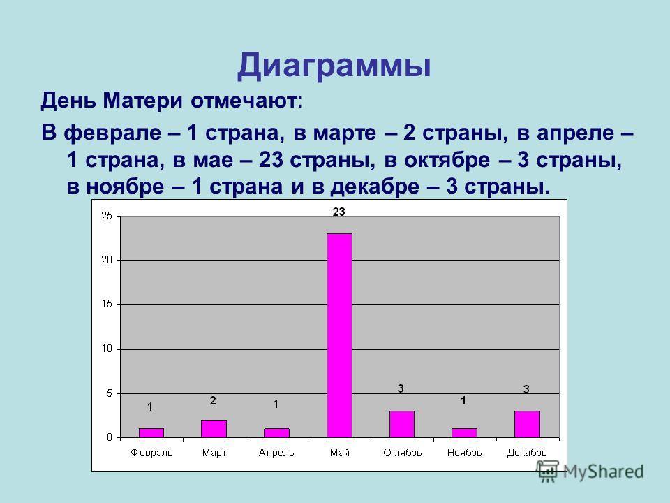 Диаграммы День Матери отмечают: В феврале – 1 страна, в марте – 2 страны, в апреле – 1 страна, в мае – 23 страны, в октябре – 3 страны, в ноябре – 1 страна и в декабре – 3 страны.