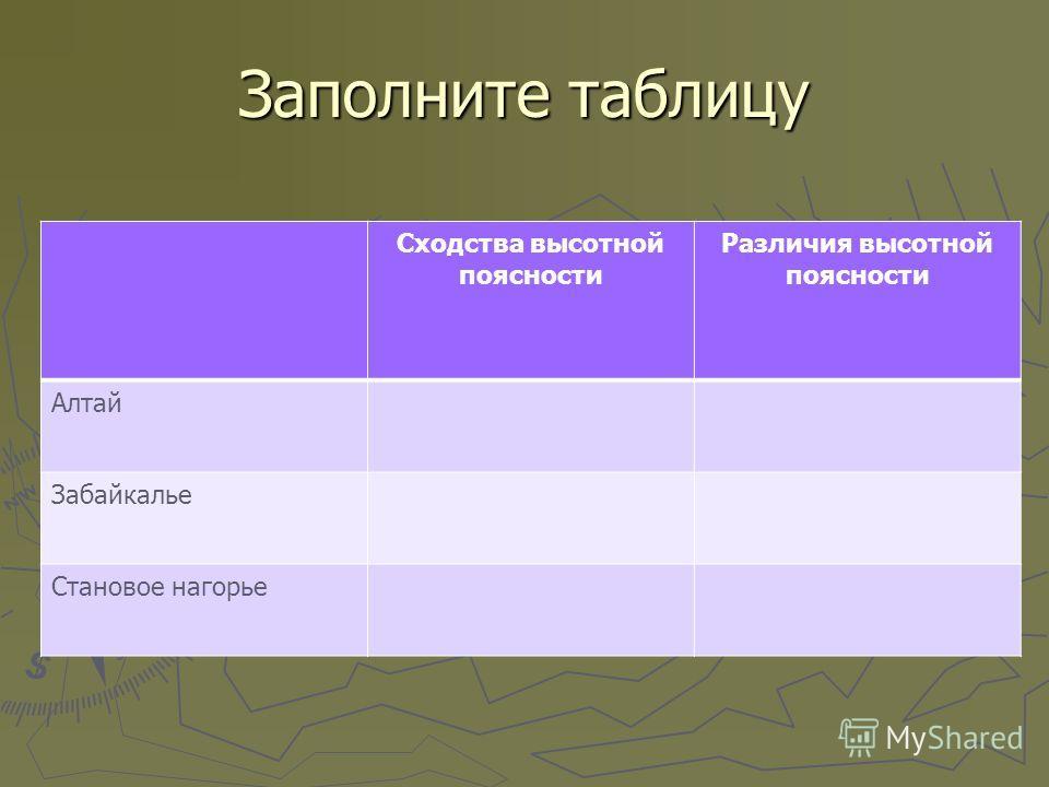 Заполните таблицу Сходства высотной поясности Различия высотной поясности Алтай Забайкалье Становое нагорье