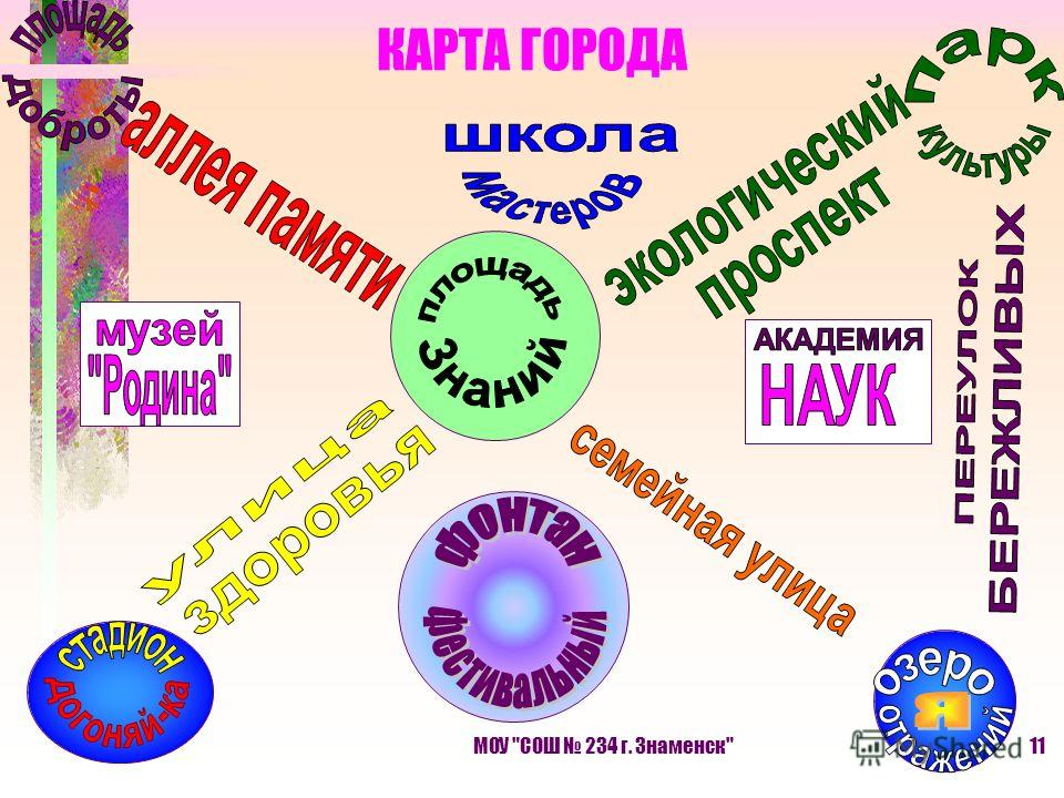 МОУ СОШ 234 г. Знаменск11 КАРТА ГОРОДА