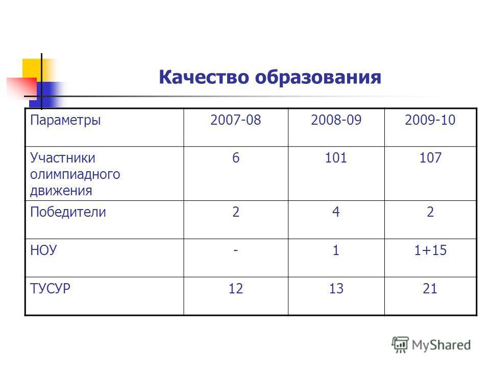 Качество образования Параметры2007-082008-092009-10 Участники олимпиадного движения 6101107 Победители242 НОУ-11+15 ТУСУР121321