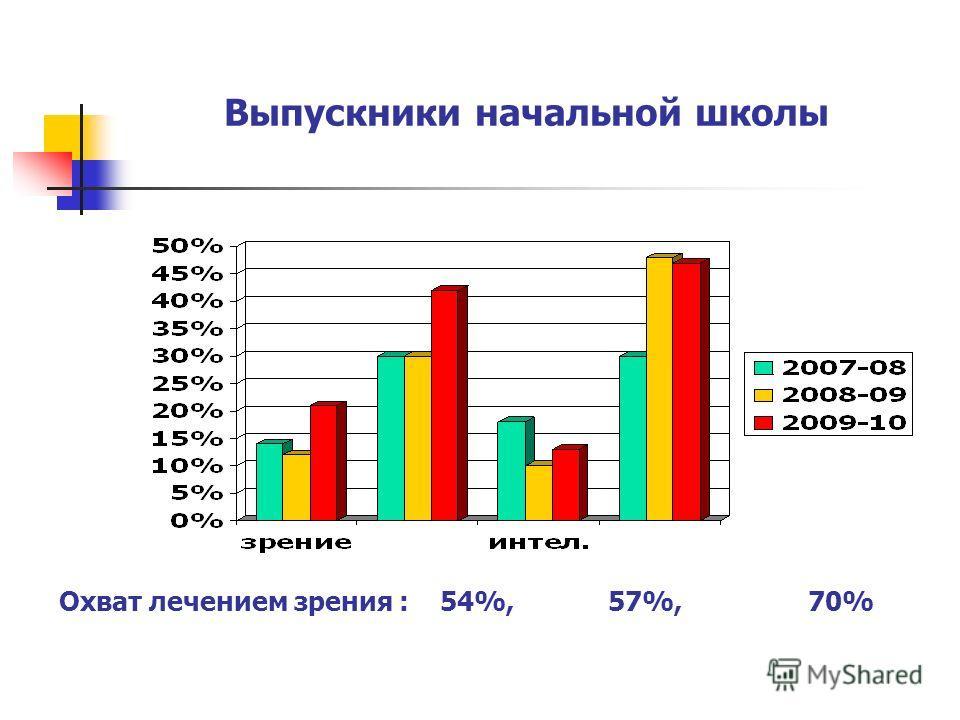 Выпускники начальной школы Охват лечением зрения : 54%, 57%, 70%