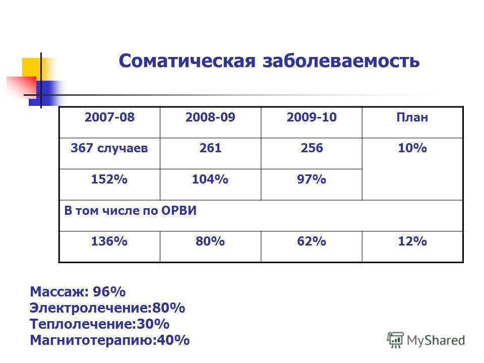 Соматическая заболеваемость 2007-082008-092009-10План 367 случаев26125610% 152%104%97% В том числе по ОРВИ 136%80%62%12% Массаж: 96% Электролечение:80% Теплолечение:30% Магнитотерапию:40%