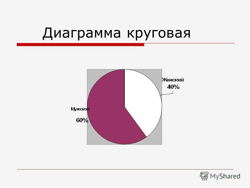 Диаграмма круговая