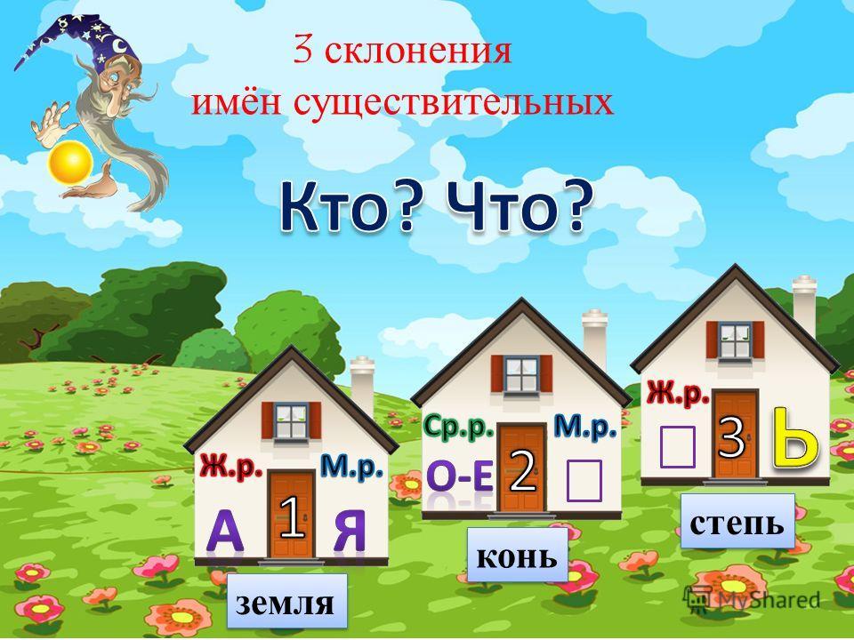 Склонение имён существительных. Склонение – это изменение слова по падежам и числам. В русском языке различают три разных типа склонений существительных. Слова, относящиеся к одному и тому же типу склонению, ОДИНАКОВО изменяются по падежам и числам.