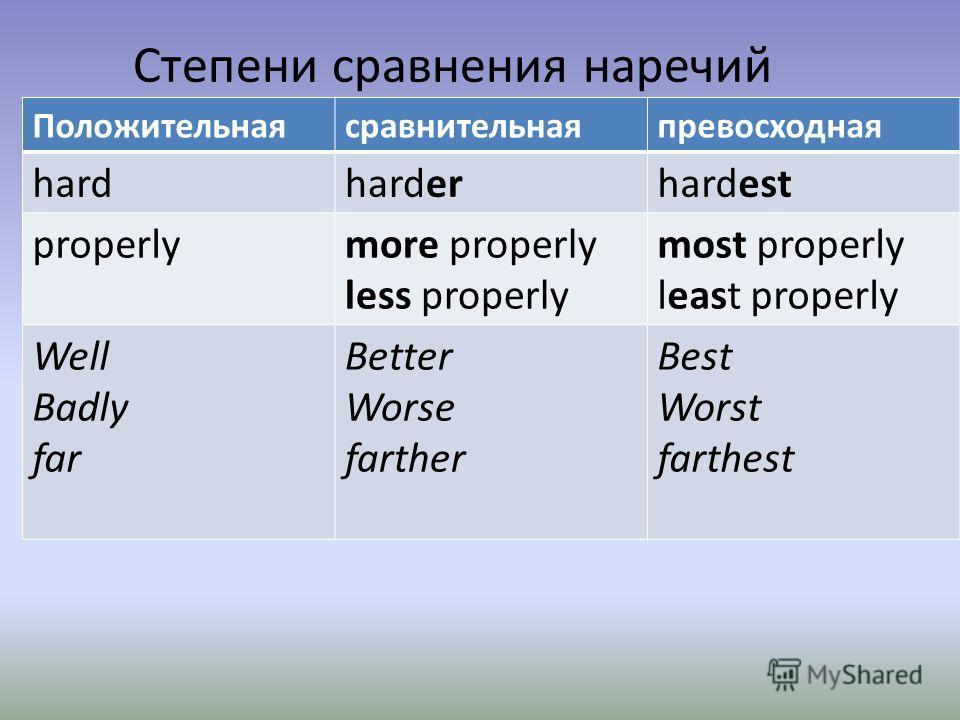 Степени сравнения наречий Положительнаясравнительнаяпревосходная hardharderhardest properlymore properly less properly most properly least properly Well Badly far Better Worse farther Best Worst farthest