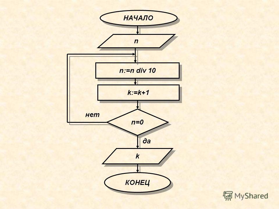 НАЧАЛО НАЧАЛО n n n:=n div 10 k:=k+1 n=0 k k КОНЕЦ КОНЕЦ да нет