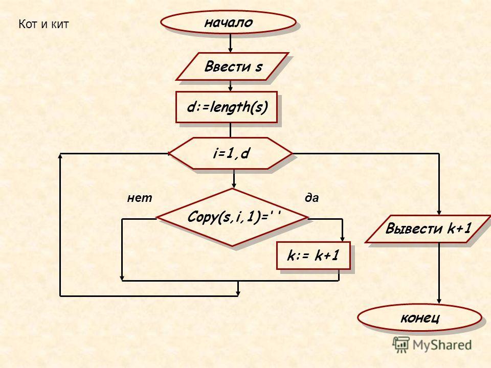 Кот и кит начало Copy(s,i,1)= d:=length(s) Ввести s нетда i=1,d k:= k+1 Вывести k+1 конец