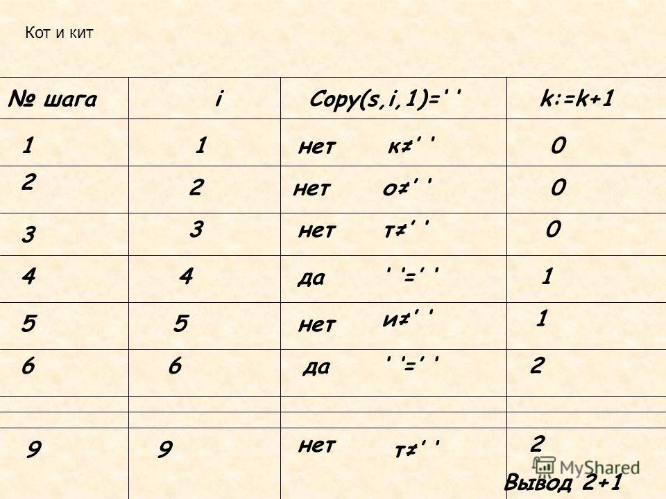 Кот и кит шагаiCopy(s,i,1)= k:=k+1 11нетк 0 2 2 о 0 3 3 т 0 44да = 1 55нет и 1 66да = 2 99 нет т 2 Вывод 2+1