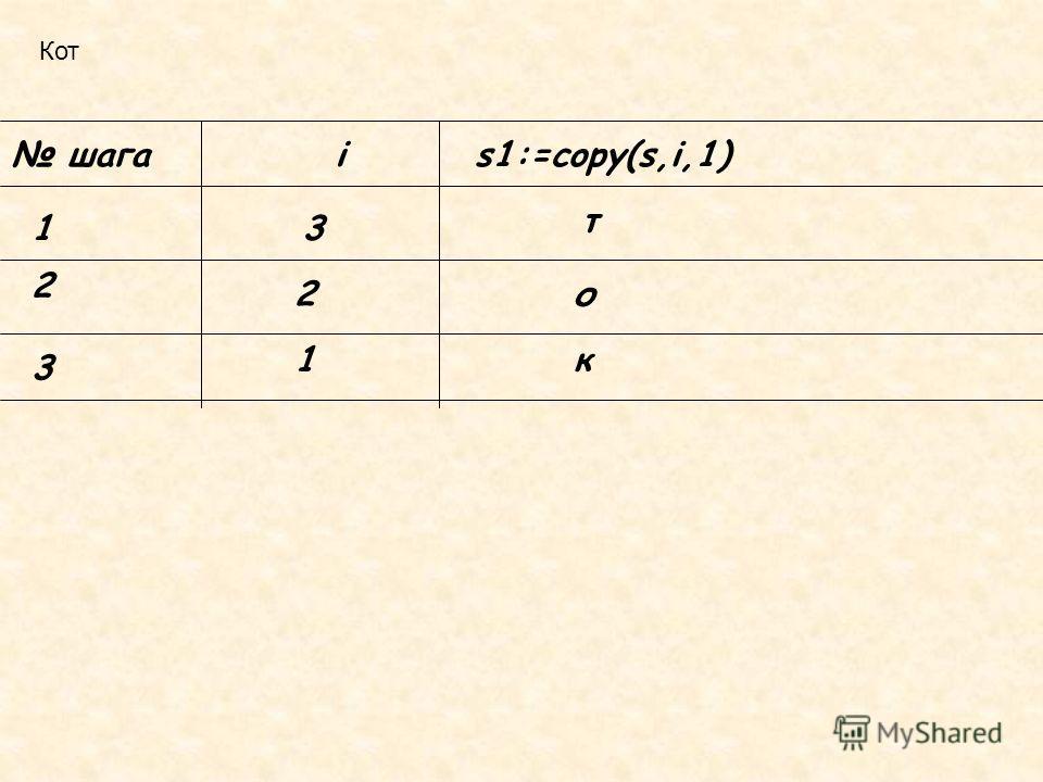 Кот шагаis1:=copy(s,i,1) 13 т 2 2о 3 1к