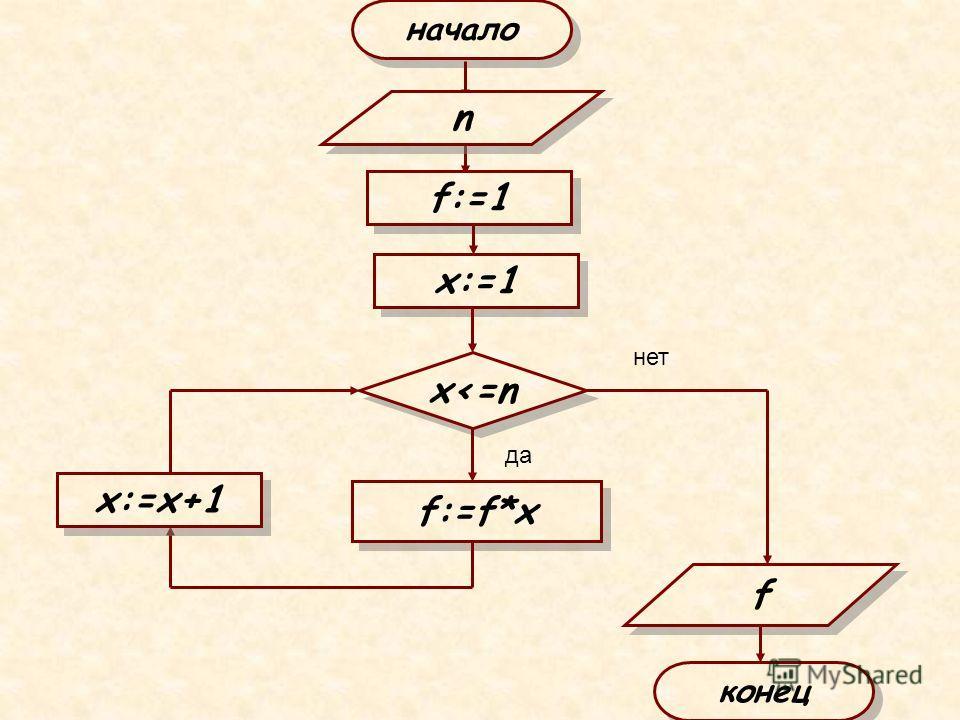 начало x:=1 x
