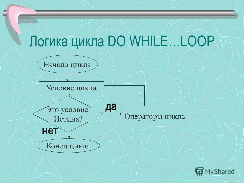 Логика цикла DO WHILE…LOOP Начало цикла Условие цикла Это условие Истина? Операторы цикла Конец цикла