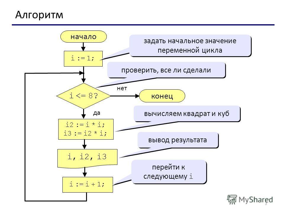 3 Алгоритм начало i, i2, i3 конец нет да i