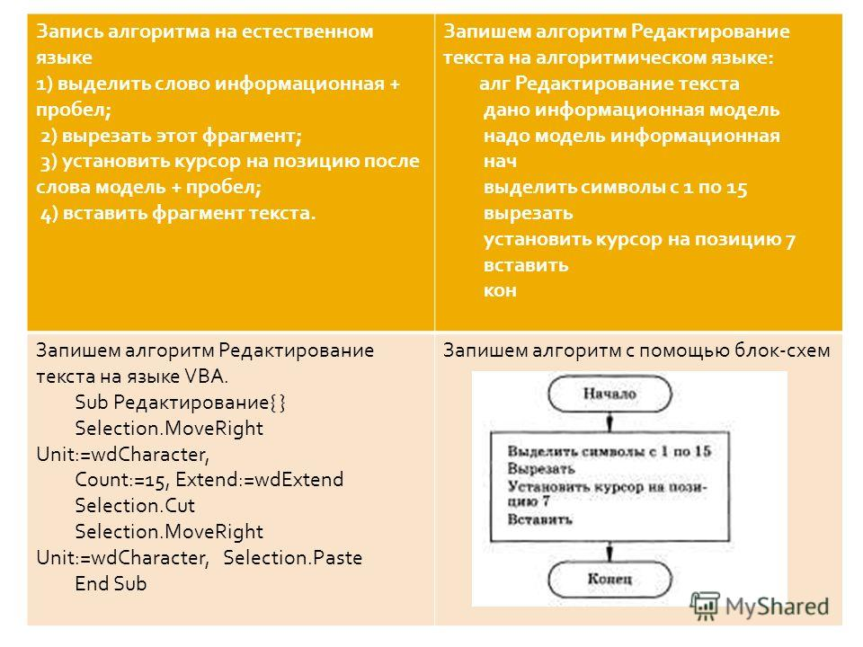 Запись алгоритма на естественном языке 1) выделить слово информационная + пробел; 2) вырезать этот фрагмент; 3) установить курсор на позицию после слова модель + пробел; 4) вставить фрагмент текста. Запишем алгоритм Редактирование текста на алгоритми