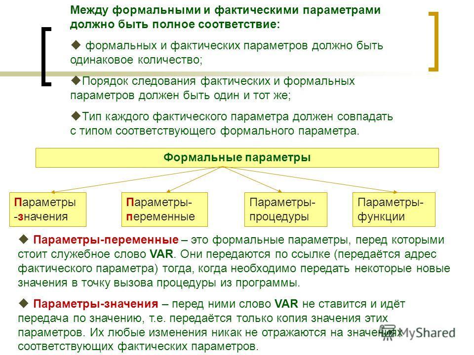 Между формальными и фактическими параметрами должно быть полное соответствие: формальных и фактических параметров должно быть одинаковое количество; Порядок следования фактических и формальных параметров должен быть один и тот же; Тип каждого фактиче