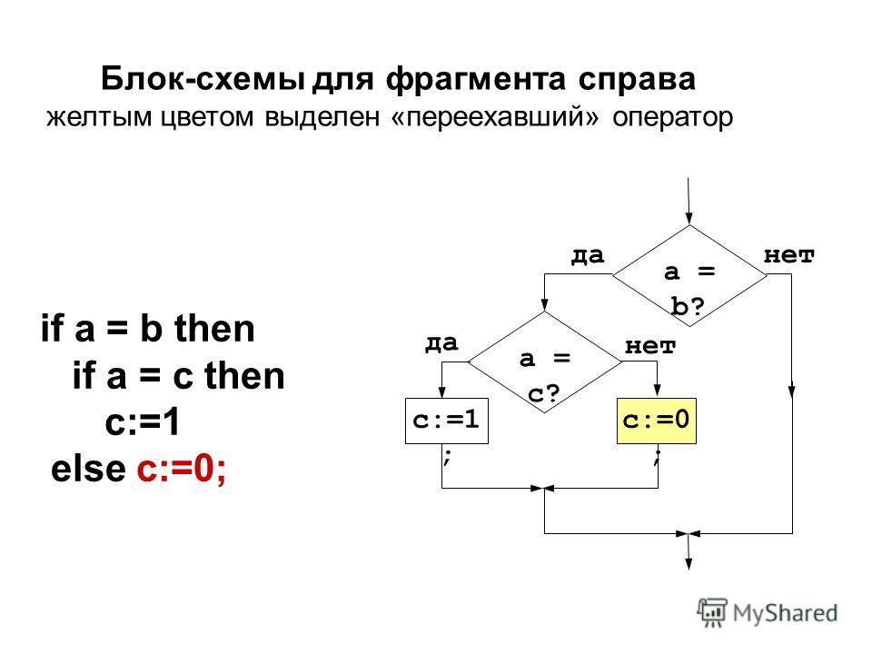 a = b? нетда a = c? да c:=1 ; нет c:=0 ; if a = b then if a = c then c:=1 else c:=0; Блок-схемы для фрагмента справа желтым цветом выделен «переехавший» оператор