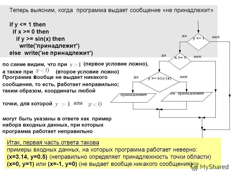 Теперь выясним, когда программа выдает сообщение «не принадлежит» if y = 0 then if y >= sin(x) then write('принадлежит') else write('не принадлежит') да нет принадлежит y >= sin(x) да x >= 0 да y