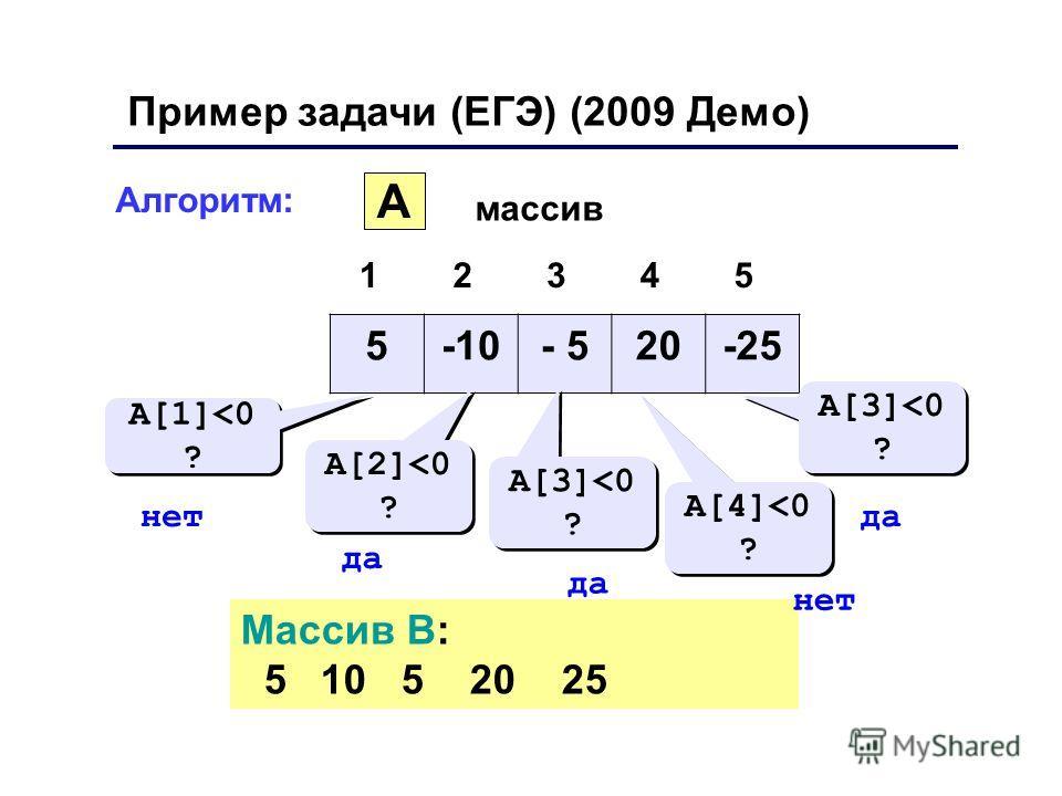 12345 A массив 5-10- 520-25 A[1]