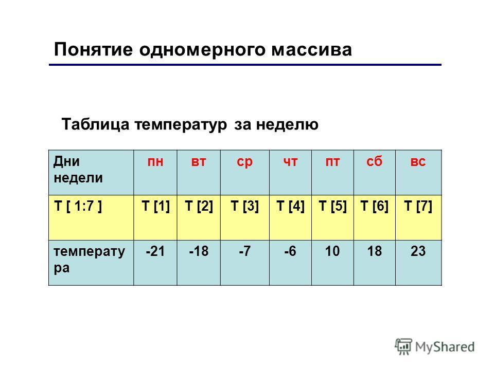 Понятие одномерного массива Таблица температур за неделю Дни недели пнвтсрчтптсбвс T [ 1:7 ]T [1]T [2]T [3]T [4]T [5]T [6]T [7] температу ра -21-18-7-6101823