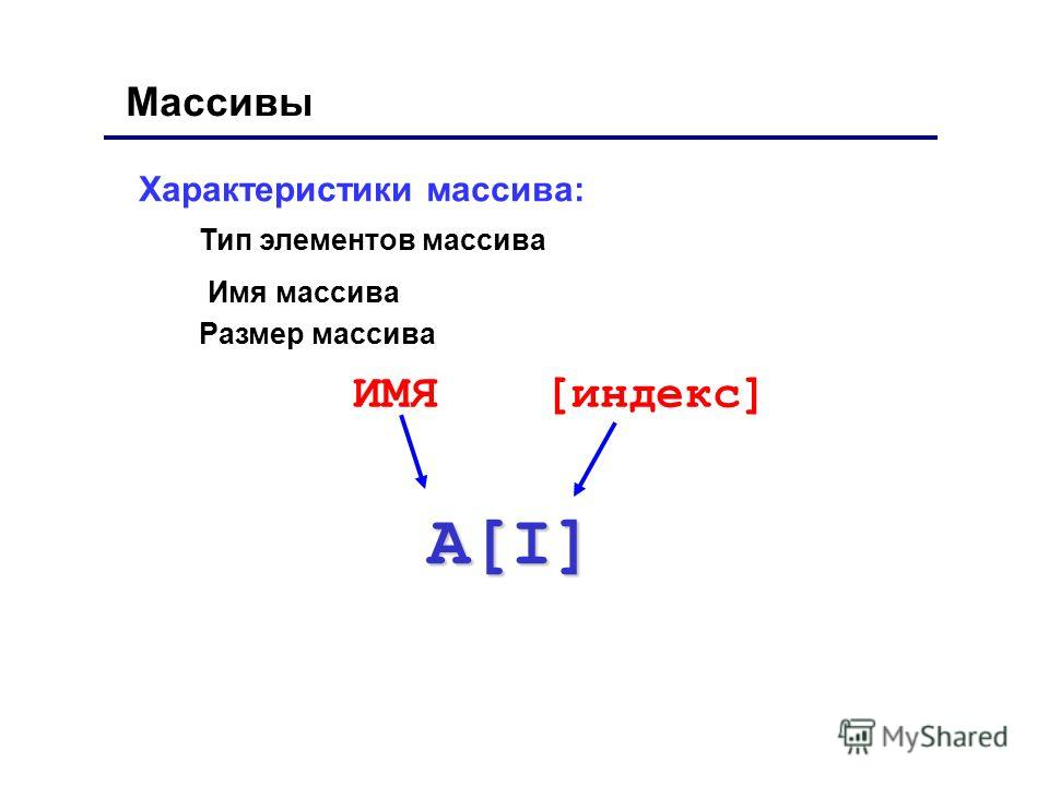 Характеристики массива: A[I] ИМЯ[индекс] Массивы Тип элементов массива Имя массива Размер массива